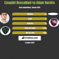 Ezequiel Rescaldani vs Adam Bareiro h2h player stats