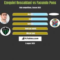 Ezequiel Rescaldani vs Facundo Pons h2h player stats