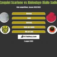Ezequiel Scarione vs Abdoulaye Diallo Sadio h2h player stats