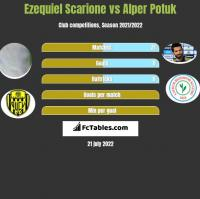 Ezequiel Scarione vs Alper Potuk h2h player stats