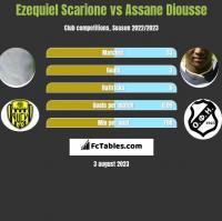 Ezequiel Scarione vs Assane Diousse h2h player stats
