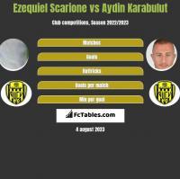 Ezequiel Scarione vs Aydin Karabulut h2h player stats