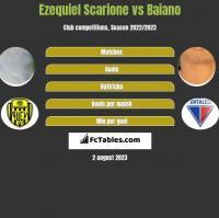 Ezequiel Scarione vs Baiano h2h player stats