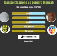 Ezequiel Scarione vs Bernard Mensah h2h player stats