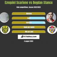 Ezequiel Scarione vs Bogdan Stancu h2h player stats