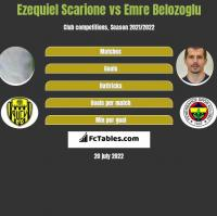 Ezequiel Scarione vs Emre Belozoglu h2h player stats