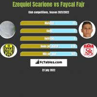 Ezequiel Scarione vs Faycal Fajr h2h player stats