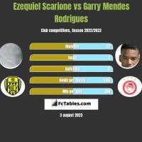 Ezequiel Scarione vs Garry Mendes Rodrigues h2h player stats