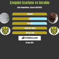 Ezequiel Scarione vs Geraldo h2h player stats