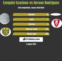 Ezequiel Scarione vs Gerson Rodrigues h2h player stats