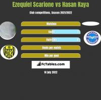 Ezequiel Scarione vs Hasan Kaya h2h player stats
