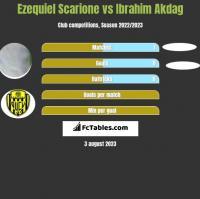 Ezequiel Scarione vs Ibrahim Akdag h2h player stats