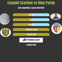 Ezequiel Scarione vs Ilhan Parlak h2h player stats