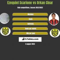 Ezequiel Scarione vs Orkan Cinar h2h player stats