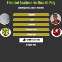 Ezequiel Scarione vs Ricardo Faty h2h player stats