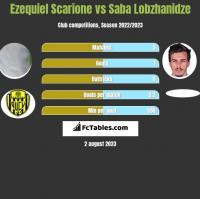 Ezequiel Scarione vs Saba Lobzhanidze h2h player stats