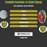 Ezequiel Scarione vs Sedat Agcay h2h player stats