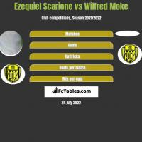 Ezequiel Scarione vs Wilfred Moke h2h player stats