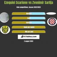 Ezequiel Scarione vs Zvonimir Sarlija h2h player stats