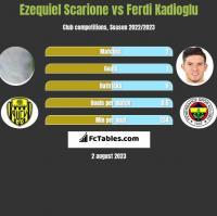 Ezequiel Scarione vs Ferdi Kadioglu h2h player stats