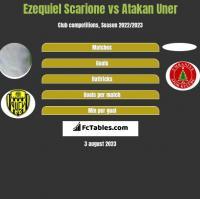 Ezequiel Scarione vs Atakan Uner h2h player stats