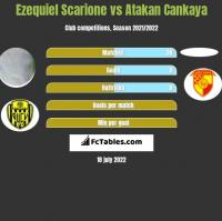 Ezequiel Scarione vs Atakan Cankaya h2h player stats