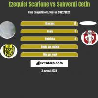 Ezequiel Scarione vs Sahverdi Cetin h2h player stats
