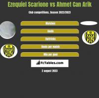 Ezequiel Scarione vs Ahmet Can Arik h2h player stats