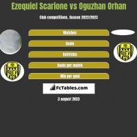 Ezequiel Scarione vs Oguzhan Orhan h2h player stats
