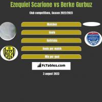 Ezequiel Scarione vs Berke Gurbuz h2h player stats