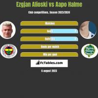 Ezgjan Alioski vs Aapo Halme h2h player stats