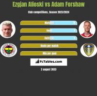 Ezgjan Alioski vs Adam Forshaw h2h player stats