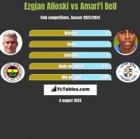 Ezgjan Alioski vs Amari'i Bell h2h player stats