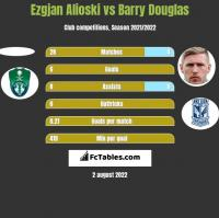 Ezgjan Alioski vs Barry Douglas h2h player stats