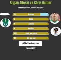 Ezgjan Alioski vs Chris Gunter h2h player stats