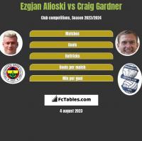 Ezgjan Alioski vs Craig Gardner h2h player stats