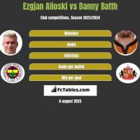 Ezgjan Alioski vs Danny Batth h2h player stats