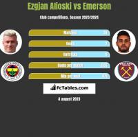 Ezgjan Alioski vs Emerson h2h player stats