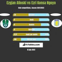 Ezgjan Alioski vs Ezri Konsa Ngoyo h2h player stats