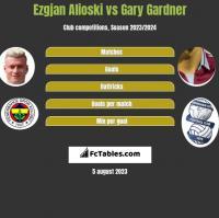 Ezgjan Alioski vs Gary Gardner h2h player stats