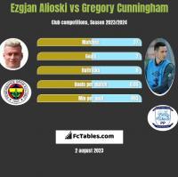 Ezgjan Alioski vs Gregory Cunningham h2h player stats