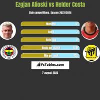 Ezgjan Alioski vs Helder Costa h2h player stats