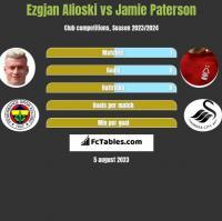 Ezgjan Alioski vs Jamie Paterson h2h player stats