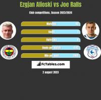 Ezgjan Alioski vs Joe Ralls h2h player stats