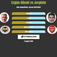 Ezgjan Alioski vs Jorginho h2h player stats