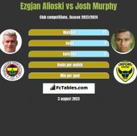 Ezgjan Alioski vs Josh Murphy h2h player stats