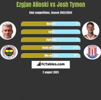 Ezgjan Alioski vs Josh Tymon h2h player stats