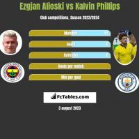 Ezgjan Alioski vs Kalvin Phillips h2h player stats