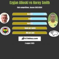 Ezgjan Alioski vs Korey Smith h2h player stats