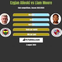 Ezgjan Alioski vs Liam Moore h2h player stats